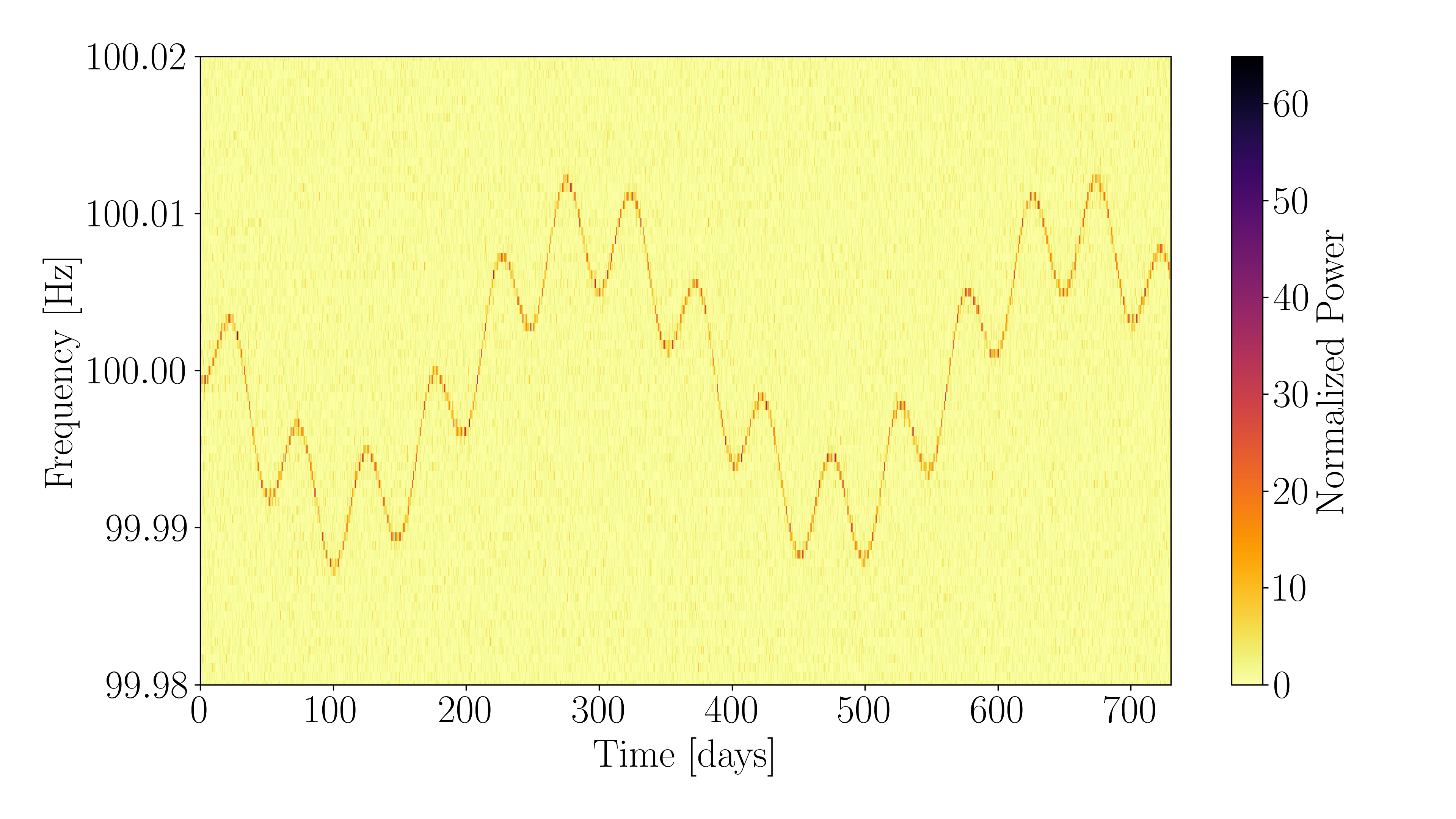 The spectrogram shows the simulation of the signal emitted by a deformed neutron stars spinning 50 times per second and orbiting a companion with an orbital period of 50 days. The overall frequency scale, 100 Hz, is given by twice the rotational frequency of the body. The widest oscillations, with periodicity of 365 days, correspond to the doppler modulation induced by the orbital motion of the Earth around the sun. The narrower ones, with a periodicity of 50 days, correspond to the orbital motion of the neutron star around its companion.