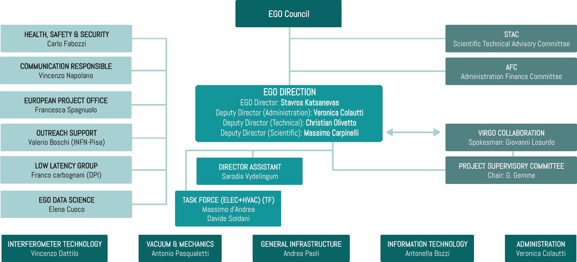 EGO Organization